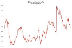 diferencial españa-italia
