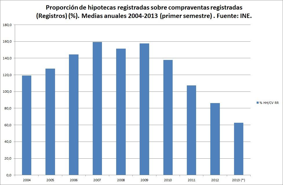 hipotecas registradas