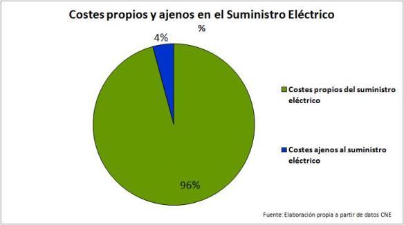 COSTES ELECTRICIDAD