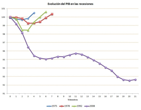 evolucion PIB recesiones