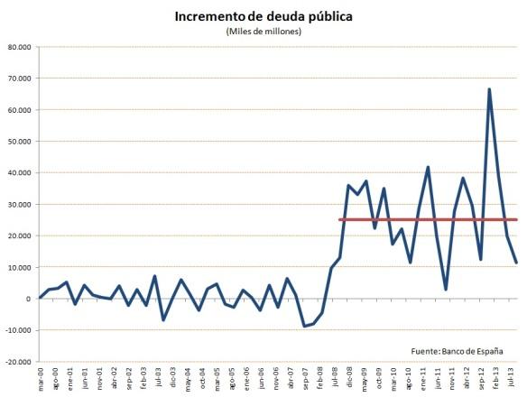 Incremento Deuda Publica