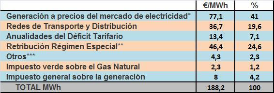 TABLA ELECTRICIDAD