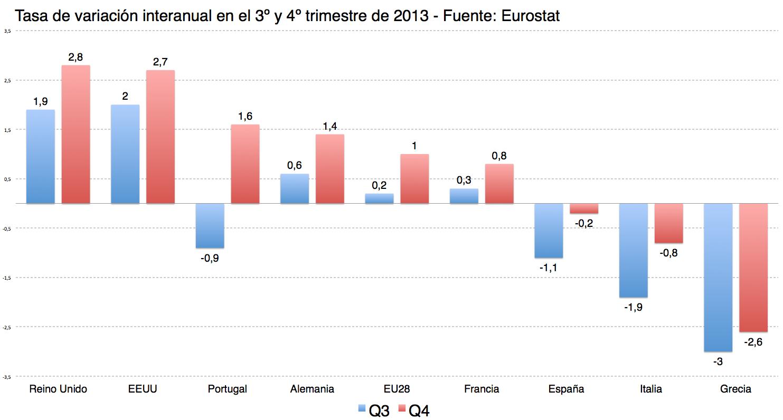 Análisis del crecimiento económico en el cuarto trimestre ...
