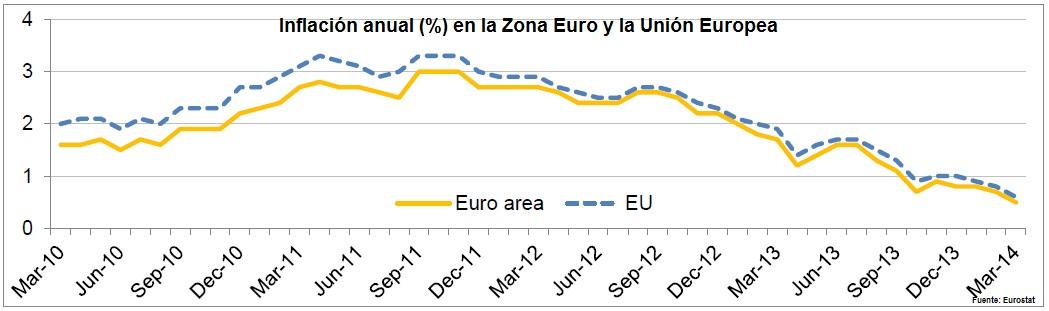 Inflación UE