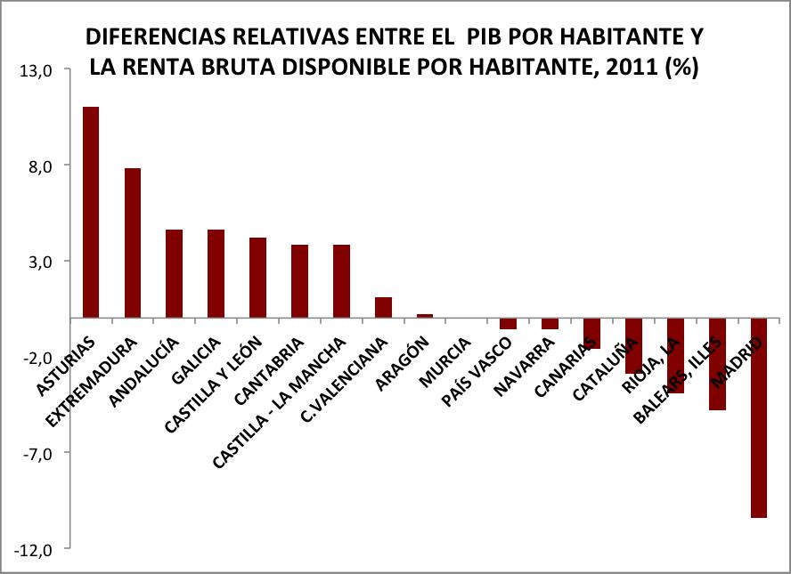 PIB HABITANTE