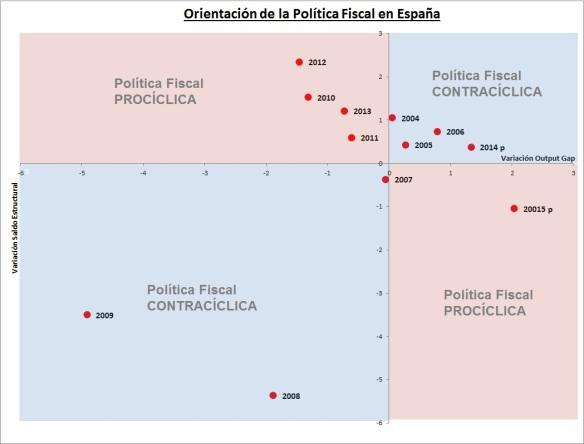orientación política fiscal