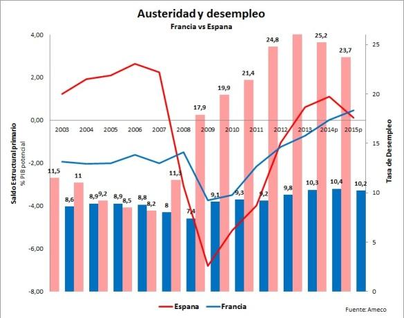 austeridad vs desempleo