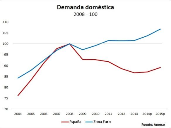 demanda doméstica