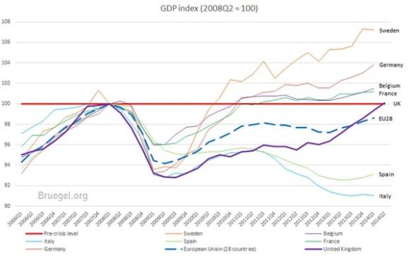 GDP BRUEGEL