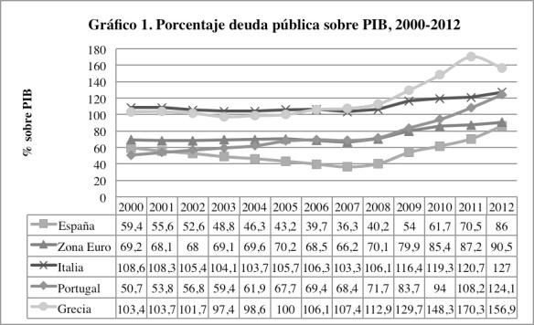 Porcentaje deuda pública sobre PIB