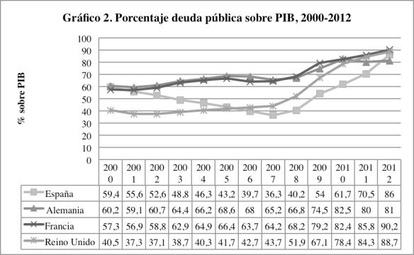 porcentaje sobre deuda publica 2